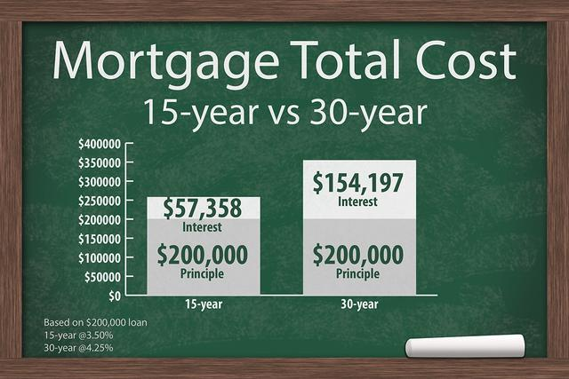 Total cost of interest over 15 years